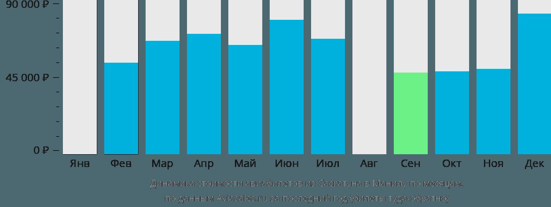 Динамика стоимости авиабилетов из Саскатуна в Манилу по месяцам