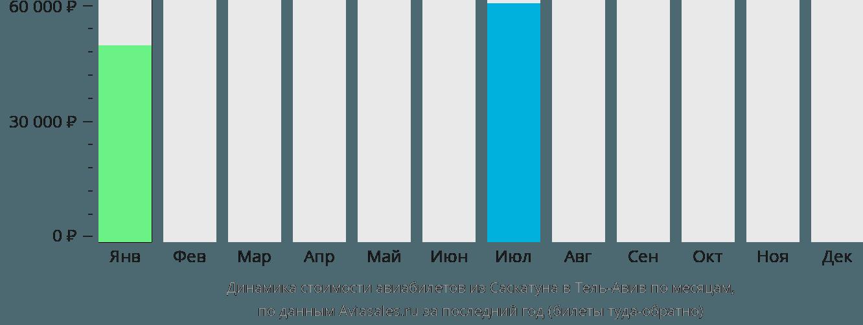 Динамика стоимости авиабилетов из Саскатуна в Тель-Авив по месяцам