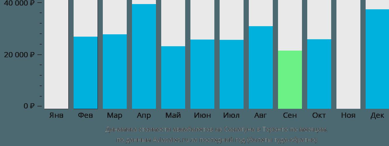 Динамика стоимости авиабилетов из Саскатуна в Торонто по месяцам