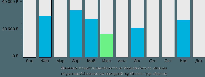 Динамика стоимости авиабилетов из Медисин-Хата по месяцам