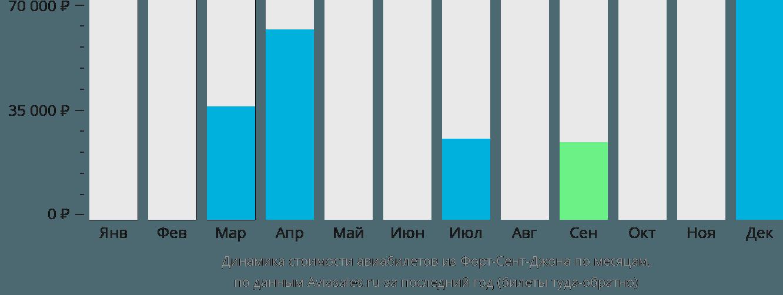 Динамика стоимости авиабилетов из Форт-Сент-Джона по месяцам