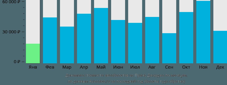 Динамика стоимости авиабилетов из Принс-Джорджа по месяцам