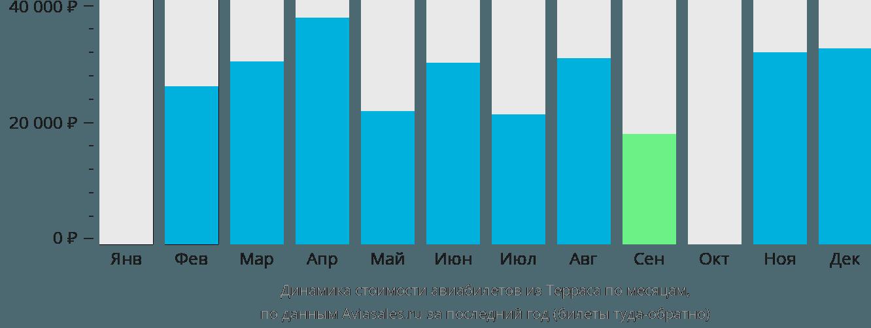Динамика стоимости авиабилетов из Терраса по месяцам