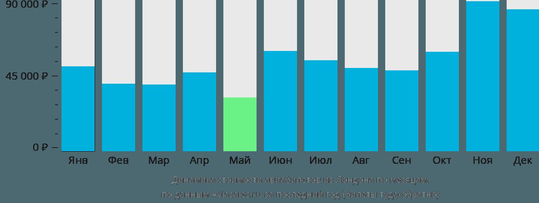 Динамика стоимости авиабилетов из Лондона по месяцам