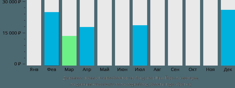 Динамика стоимости авиабилетов из Лондона в Нью-Йорк по месяцам