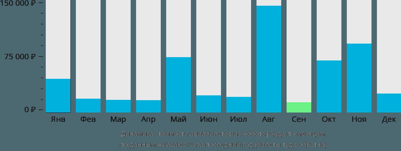 Динамика стоимости авиабилетов из Абботсфорда по месяцам