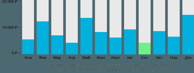 Динамика стоимости авиабилетов из Абботсфорда в Эдмонтон по месяцам