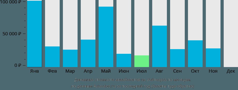 Динамика стоимости авиабилетов из Уайтхорса по месяцам