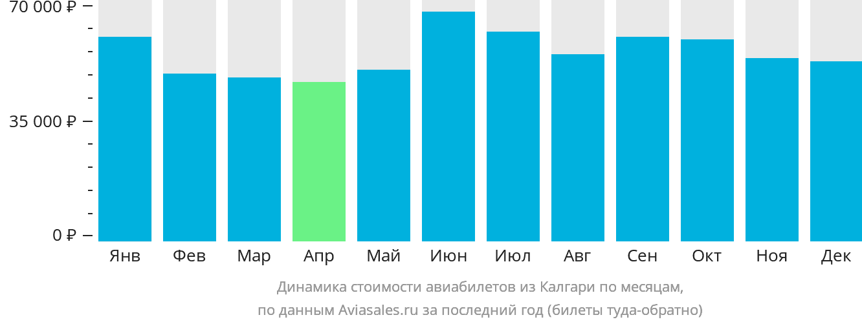 Динамика стоимости авиабилетов из Калгари по месяцам