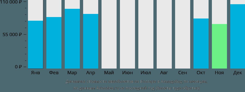 Динамика стоимости авиабилетов из Калгари в Ахмадабад по месяцам