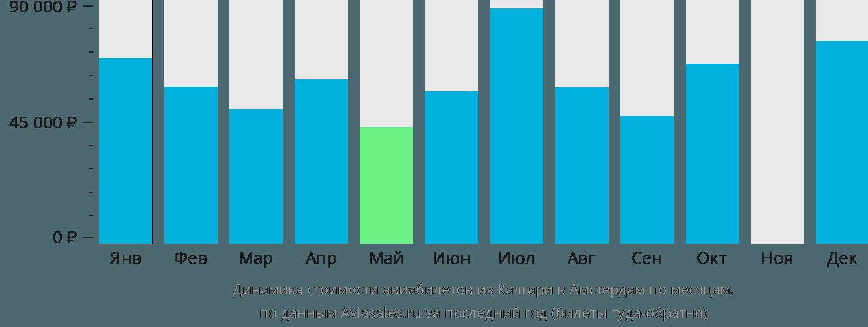 Динамика стоимости авиабилетов из Калгари в Амстердам по месяцам