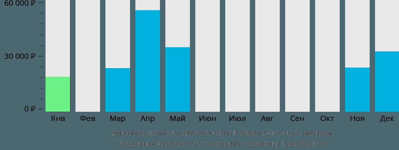 Динамика стоимости авиабилетов из Калгари в Атланту по месяцам