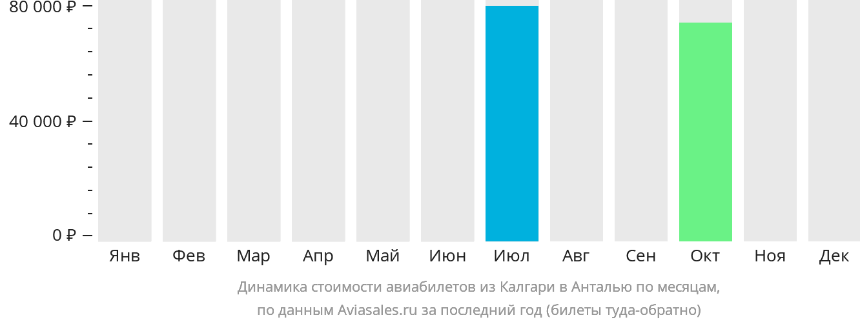 Динамика стоимости авиабилетов из Калгари в Анталью по месяцам