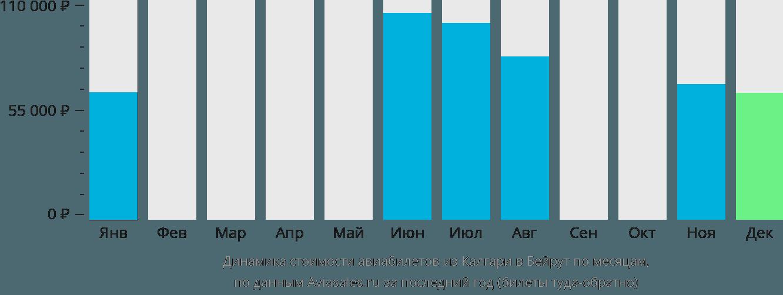 Динамика стоимости авиабилетов из Калгари в Бейрут по месяцам