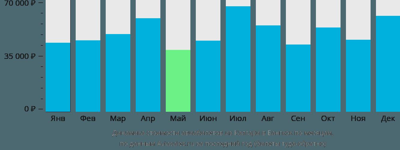 Динамика стоимости авиабилетов из Калгари в Бангкок по месяцам