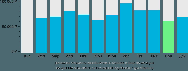 Динамика стоимости авиабилетов из Калгари в Каир по месяцам