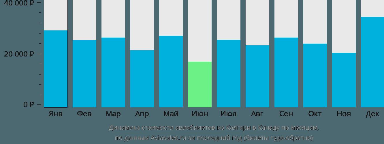 Динамика стоимости авиабилетов из Калгари в Канаду по месяцам