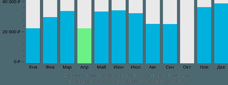 Динамика стоимости авиабилетов из Калгари в Канкун по месяцам