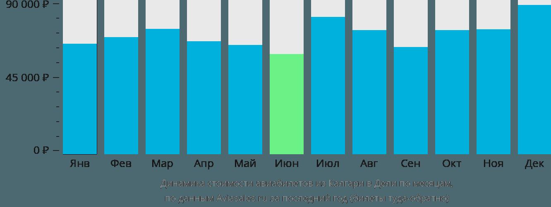 Динамика стоимости авиабилетов из Калгари в Дели по месяцам