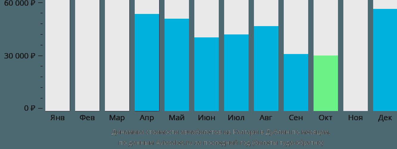 Динамика стоимости авиабилетов из Калгари в Дублин по месяцам