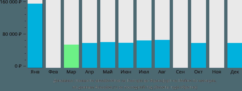 Динамика стоимости авиабилетов из Калгари во Франкфурт-на-Майне по месяцам
