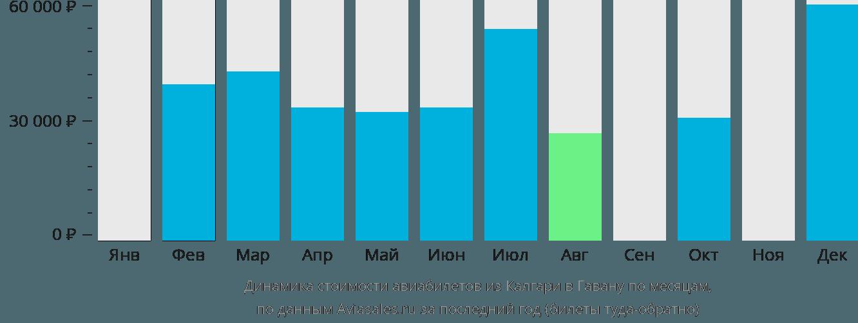Динамика стоимости авиабилетов из Калгари в Гавану по месяцам