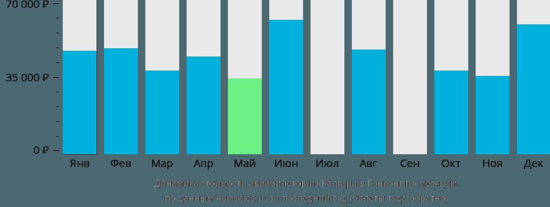 Динамика стоимости авиабилетов из Калгари в Гонконг по месяцам