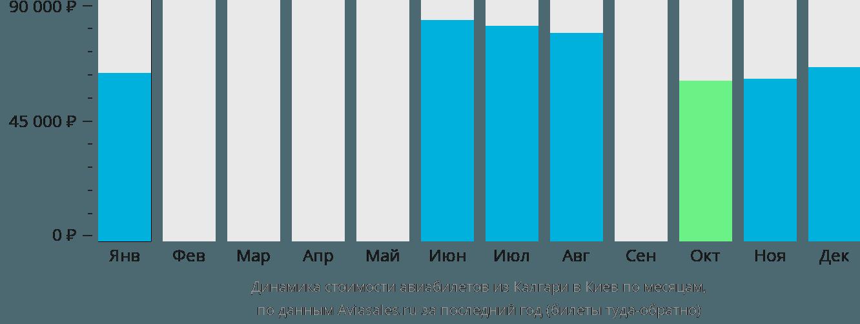 Динамика стоимости авиабилетов из Калгари в Киев по месяцам