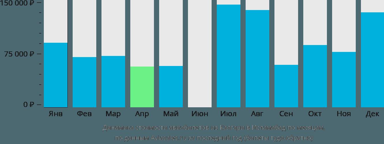 Динамика стоимости авиабилетов из Калгари в Исламабад по месяцам