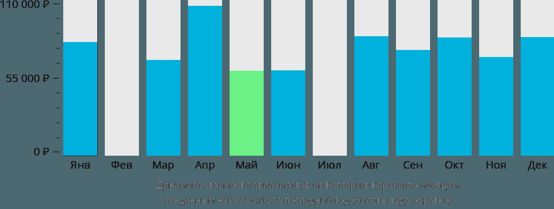 Динамика стоимости авиабилетов из Калгари в Карачи по месяцам