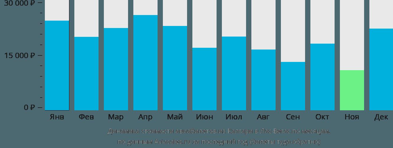 Динамика стоимости авиабилетов из Калгари в Лас-Вегас по месяцам
