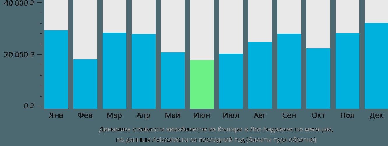 Динамика стоимости авиабилетов из Калгари в Лос-Анджелес по месяцам