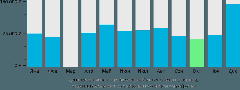 Динамика стоимости авиабилетов из Калгари в Лахор по месяцам