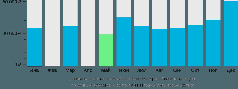 Динамика стоимости авиабилетов из Калгари в Лиму по месяцам