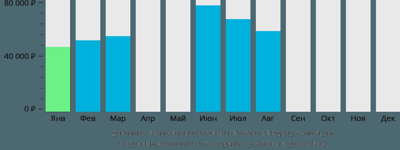 Динамика стоимости авиабилетов из Калгари в Мадрид по месяцам