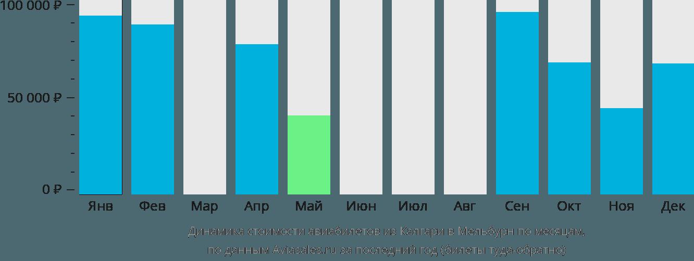 Динамика стоимости авиабилетов из Калгари в Мельбурн по месяцам
