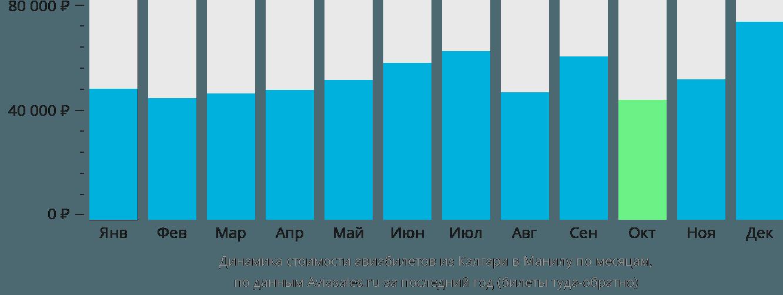 Динамика стоимости авиабилетов из Калгари в Манилу по месяцам