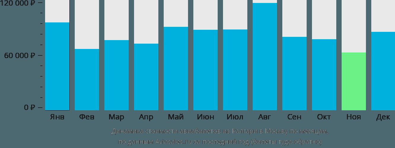 Динамика стоимости авиабилетов из Калгари в Москву по месяцам