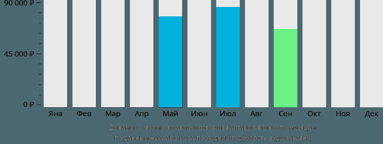 Динамика стоимости авиабилетов из Калгари в Минск по месяцам