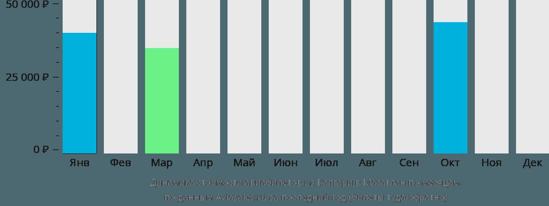 Динамика стоимости авиабилетов из Калгари в Масатлан по месяцам
