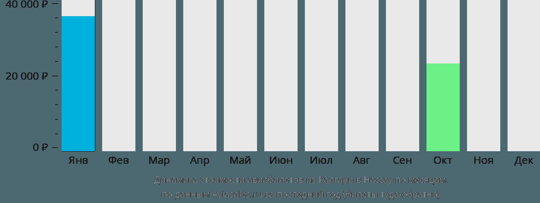 Динамика стоимости авиабилетов из Калгари в Нассау по месяцам