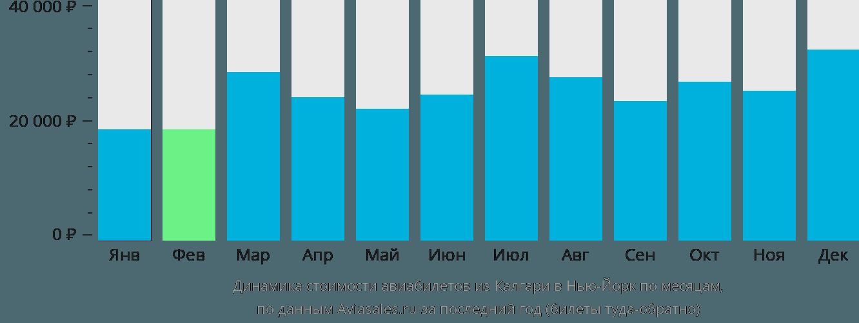 Динамика стоимости авиабилетов из Калгари в Нью-Йорк по месяцам