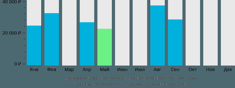 Динамика стоимости авиабилетов из Калгари в Кахулуи по месяцам