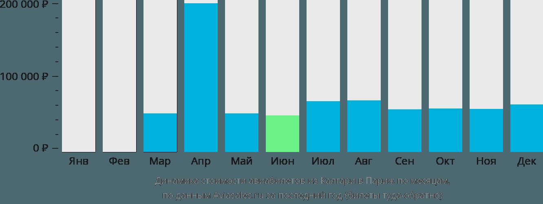 Динамика стоимости авиабилетов из Калгари в Париж по месяцам