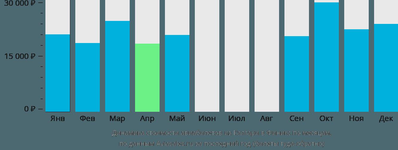 Динамика стоимости авиабилетов из Калгари в Финикс по месяцам