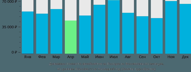Динамика стоимости авиабилетов из Калгари на Филиппины по месяцам