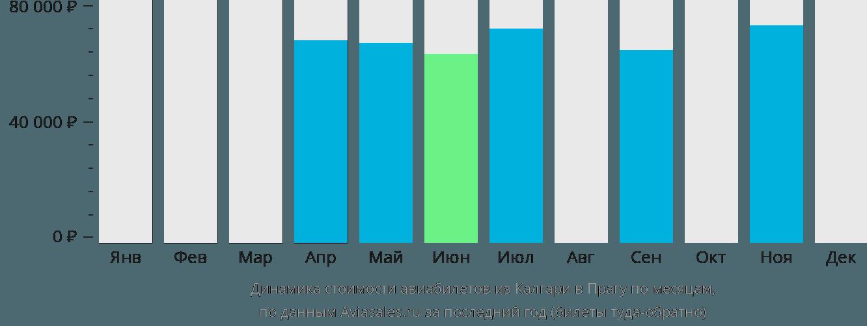 Динамика стоимости авиабилетов из Калгари в Прагу по месяцам