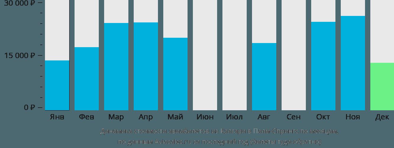 Динамика стоимости авиабилетов из Калгари в Палм-Спрингс по месяцам