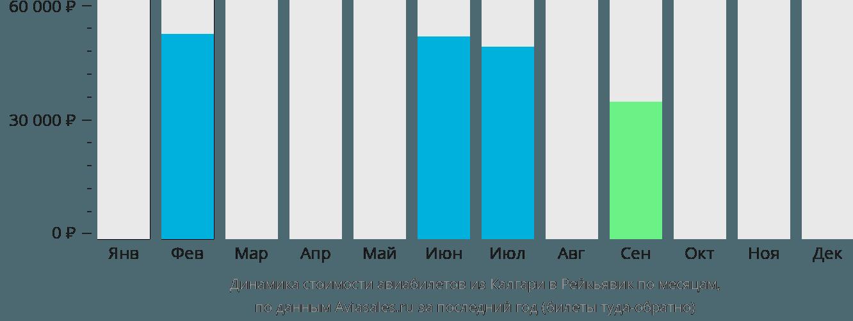 Динамика стоимости авиабилетов из Калгари в Рейкьявик по месяцам