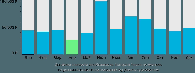 Динамика стоимости авиабилетов из Калгари в Россию по месяцам